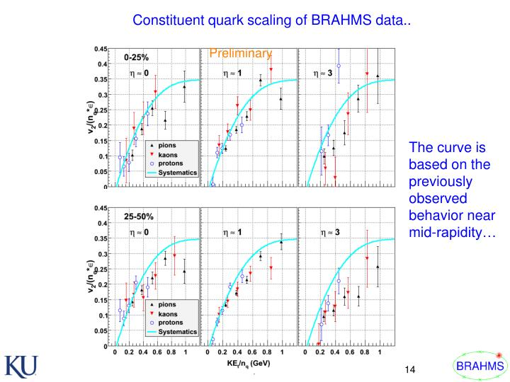 Constituent quark scaling of BRAHMS data..