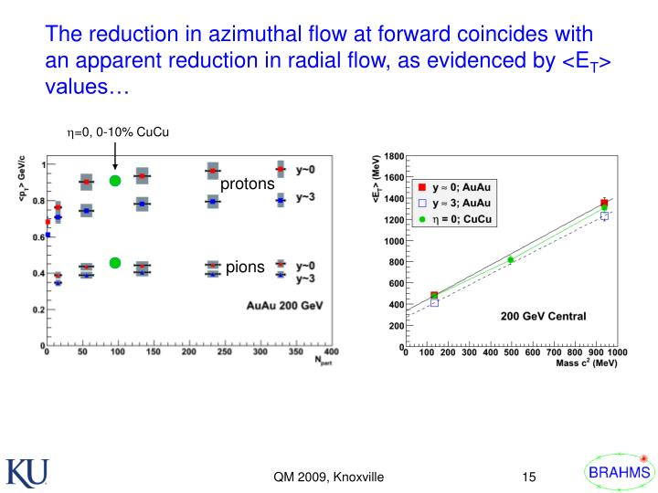 The reduction in azimuthal flow at forward coincides with an apparent reduction in radial flow, as evidenced by <E