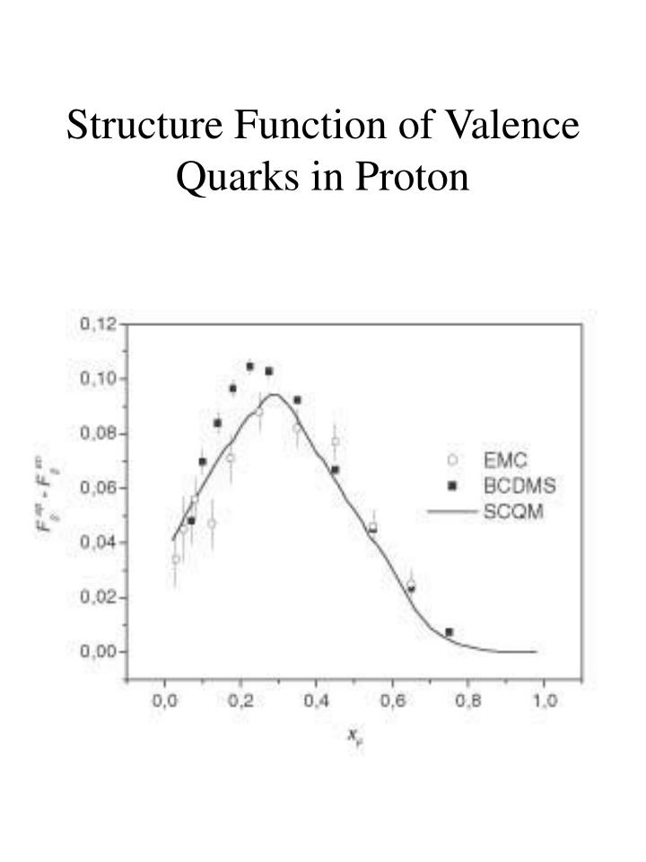 Structure Function of Valence Quarks in Proton