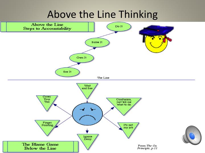 Above the Line Thinking
