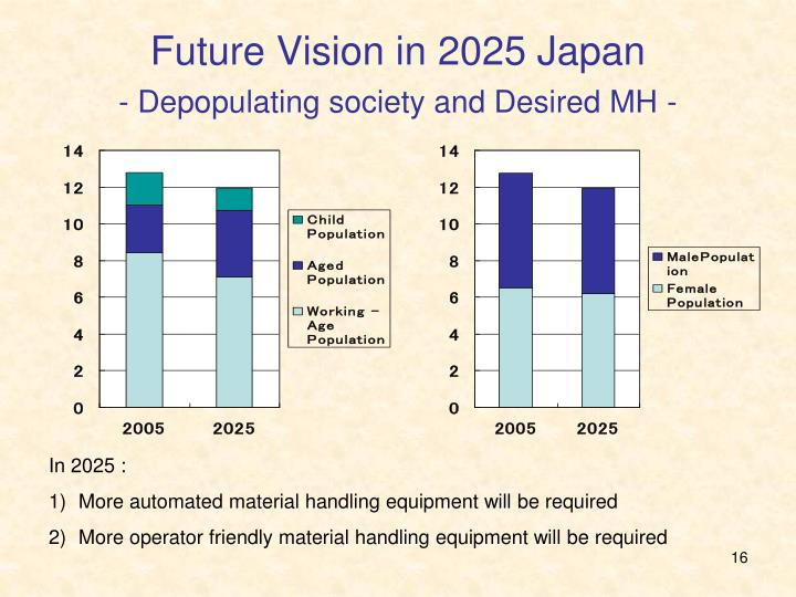 Future Vision in 2025 Japan