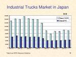 industrial trucks market in japan