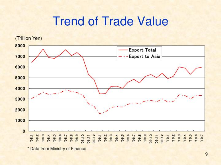 Trend of Trade Value
