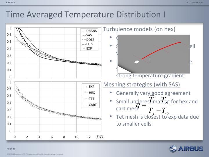Time Averaged Temperature Distribution I