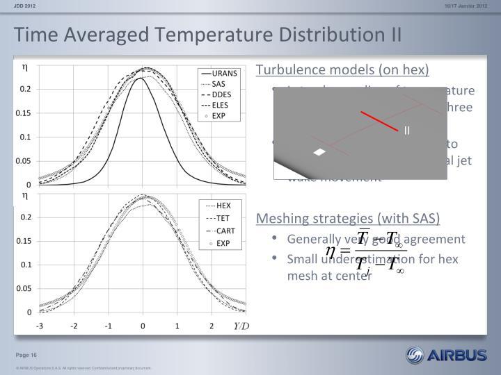 Time Averaged Temperature Distribution II