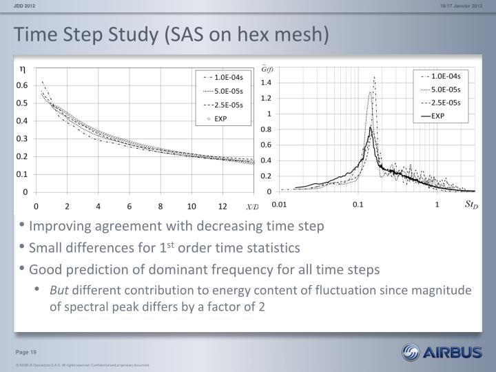 Time Step Study (SAS on hex mesh)