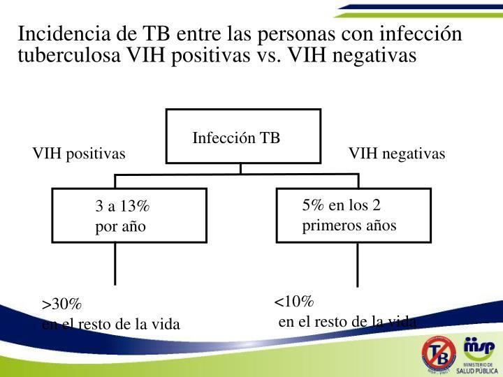 Infección TB
