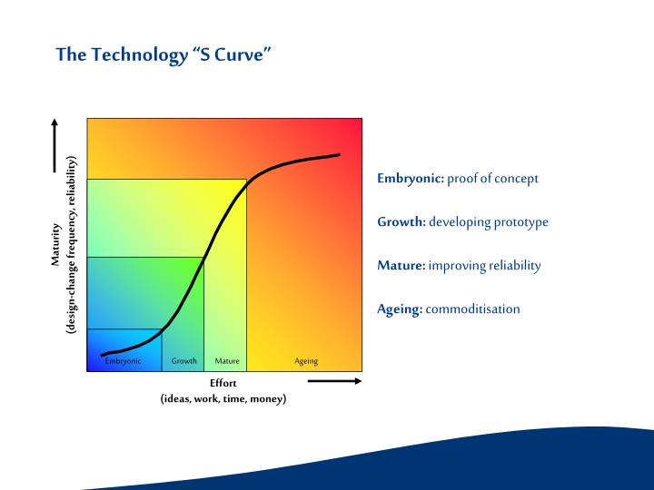"The Technology ""S Curve"""