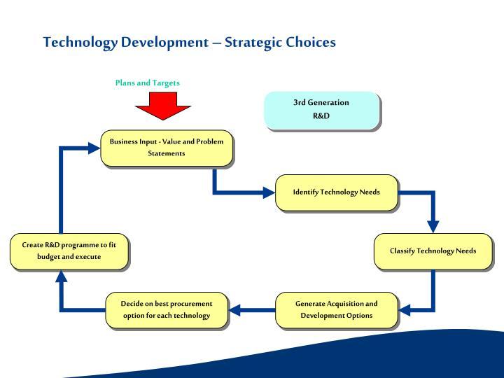 Technology Development – Strategic Choices