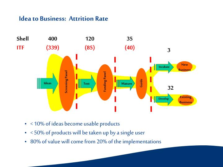 Idea to Business:  Attrition Rate