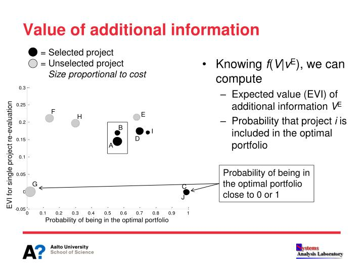 Value of additional information