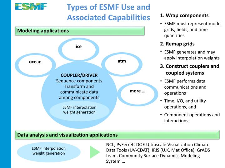 Types of ESMF Use and