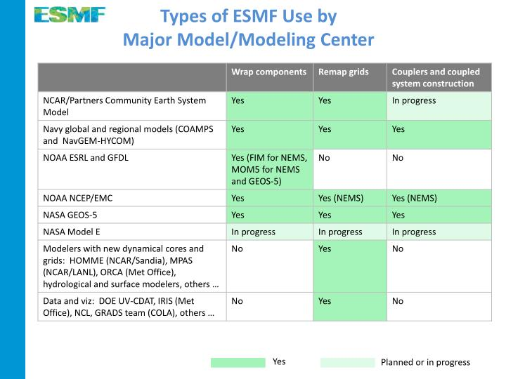 Types of ESMF Use by