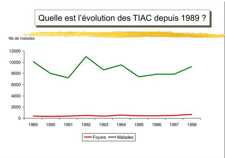 Quelle est l'évolution des TIAC depuis 1989 ?