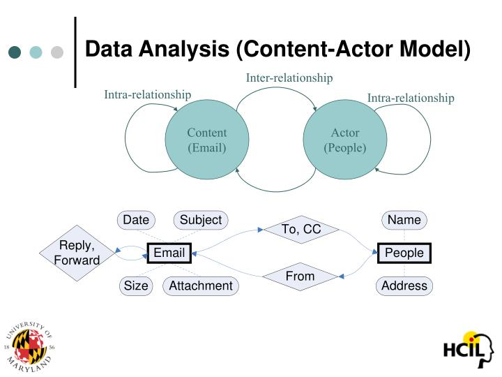 Data Analysis (Content-Actor Model)