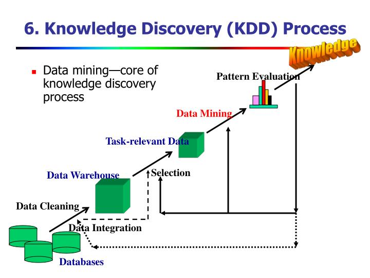 6. Knowledge Discovery (KDD) Process