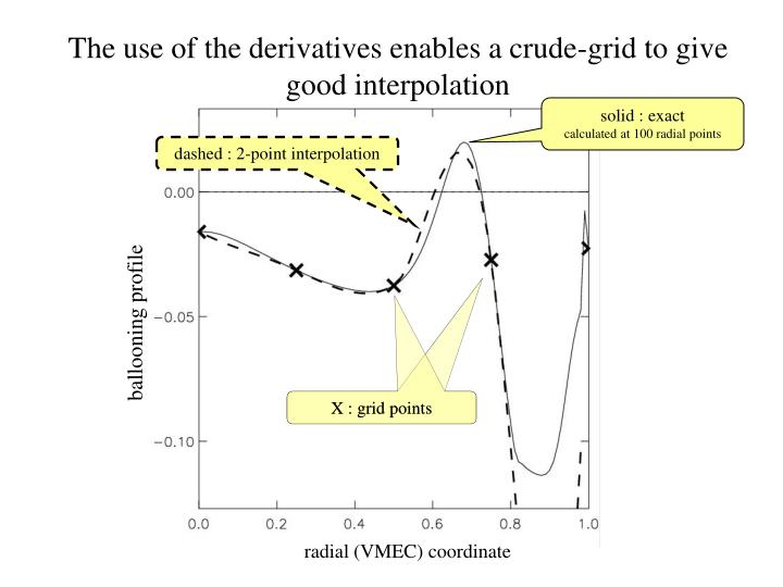 The use of the derivatives enables a crude-grid to give good interpolation
