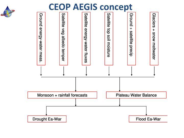 CEOP AEGIS concept