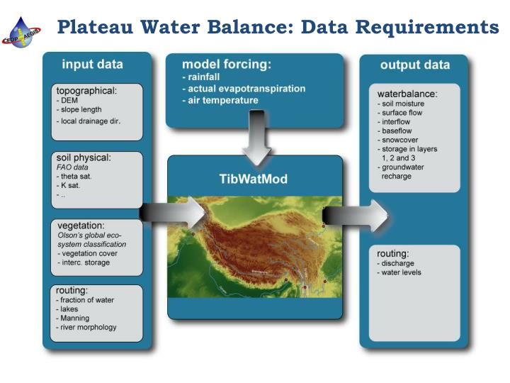 Plateau Water Balance: Data Requirements