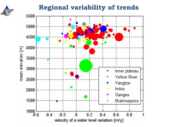 Regional variability of trends