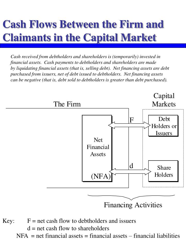 Cash Flows Between the Firm and Claimants in the Capital Market