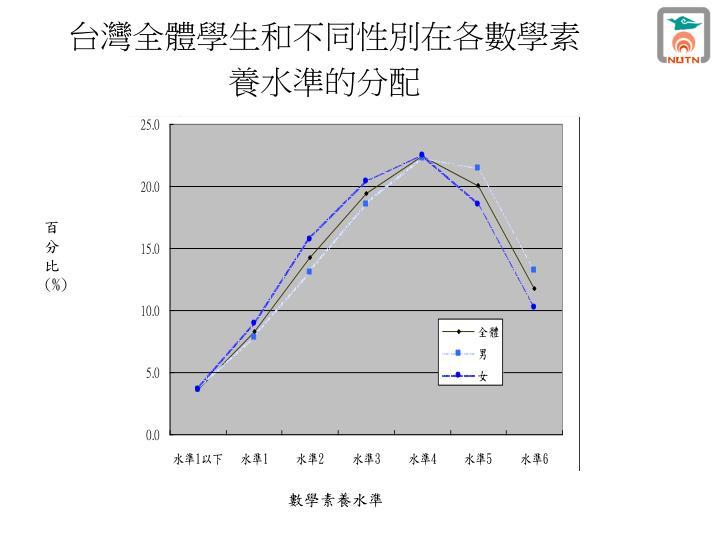 台灣全體學生和不同性別在各數學素養水準的分配