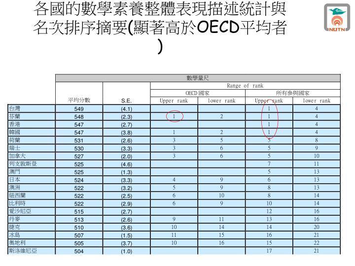 各國的數學素養整體表現描述統計與名次排序摘要