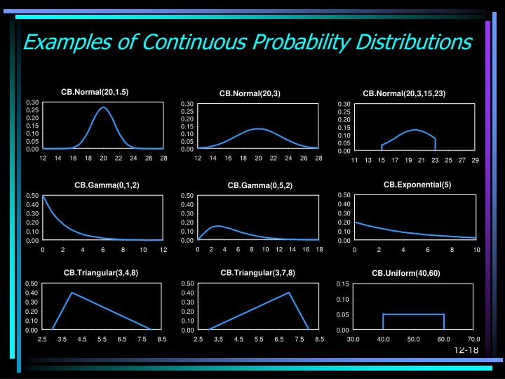 Examples of Continuous Probability Distributions