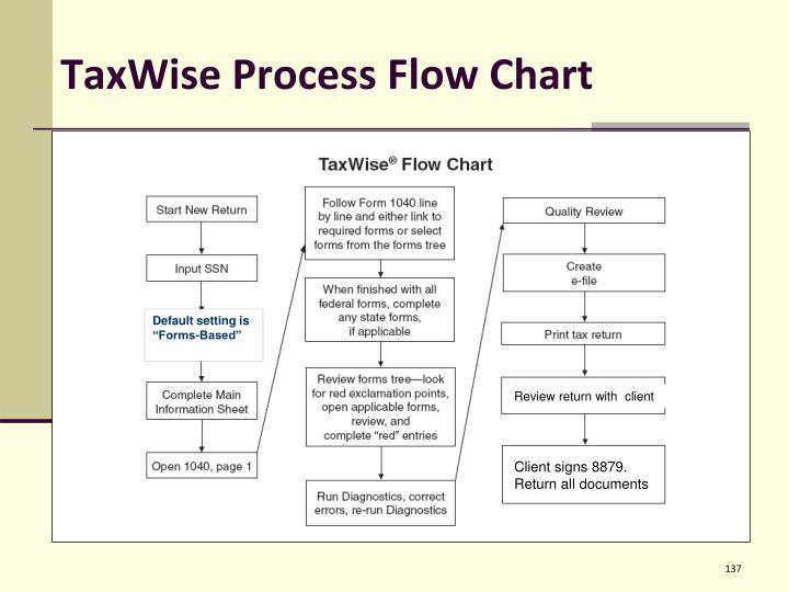 TaxWise Process Flow Chart
