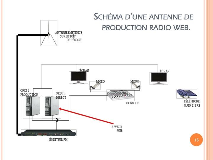 Schéma d'une antenne de production radio web.