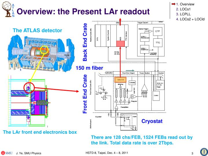 Overview the present lar readout