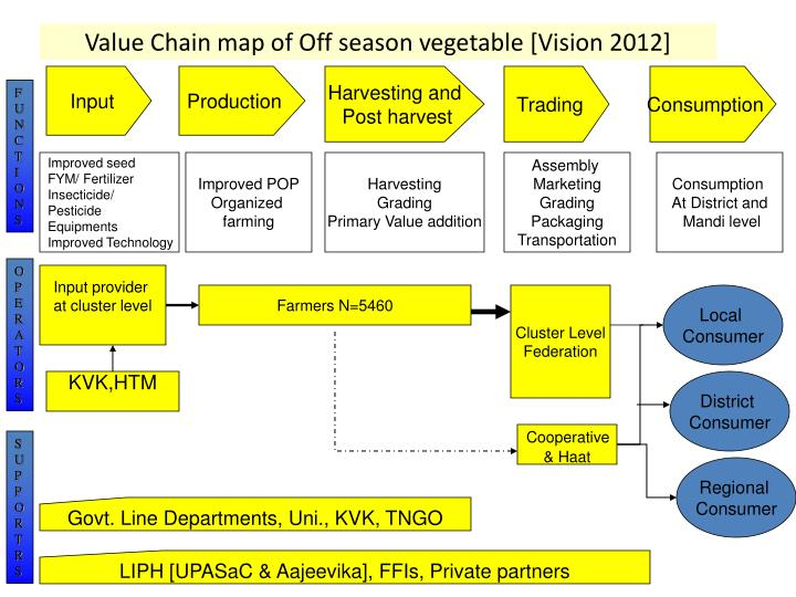 Value Chain map of Off season vegetable [Vision 2012]