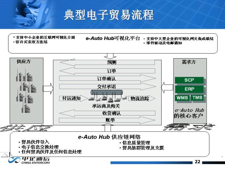 典型电子贸易流程