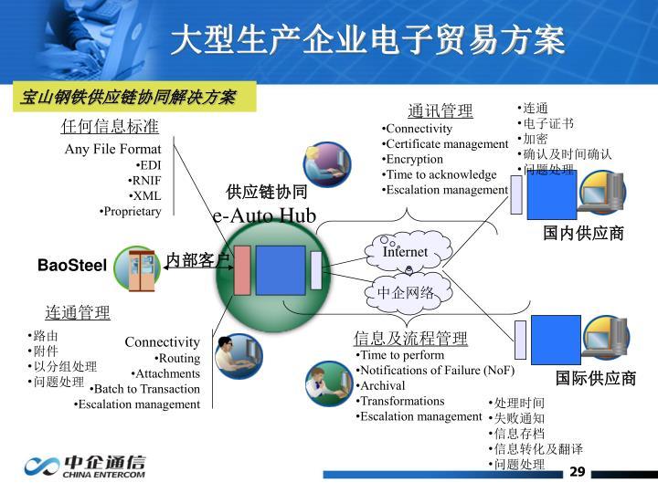 大型生产企业电子贸易方案
