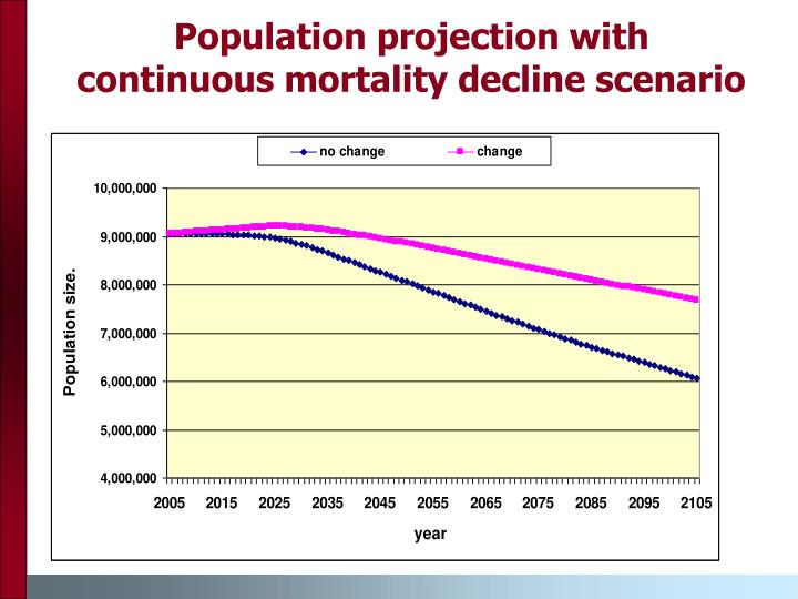 Population projection with continuous mortality decline scenario