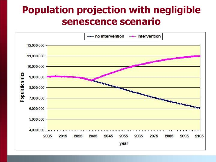 Population projection with negligible senescence scenario