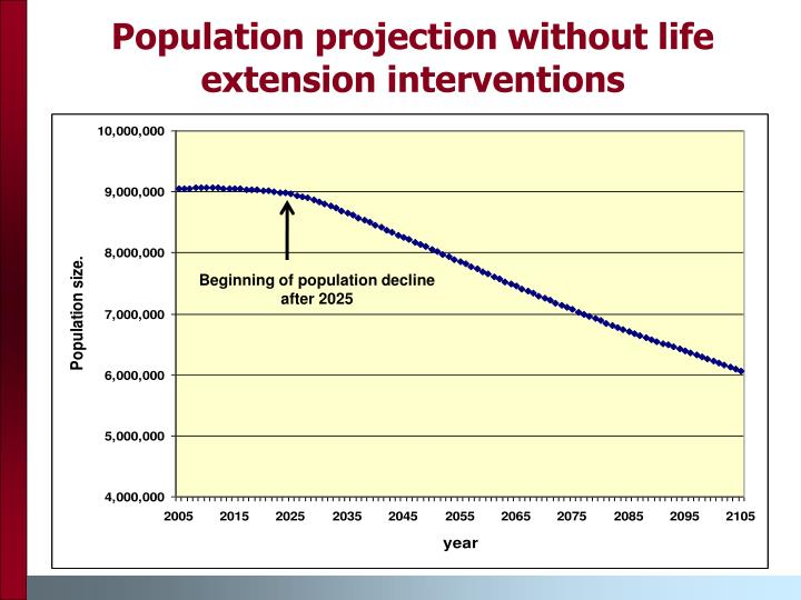Population projection without life extension interventions