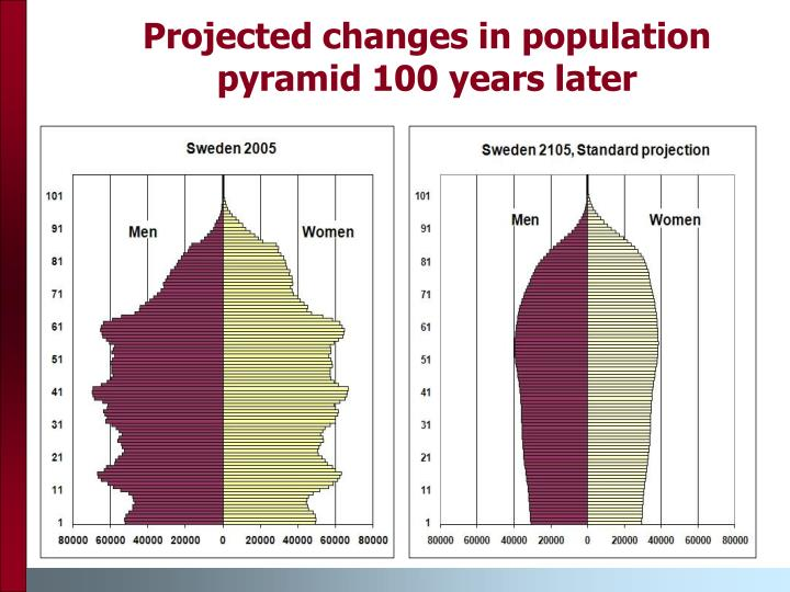 Projected changes in population pyramid 100 years later