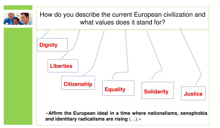 How do you describe the current European civilization and what values does it stand for?