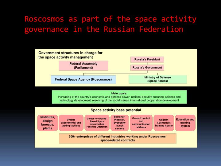 Roscosmos as part of the space activity governance in the russian federation