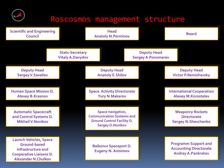 Roscosmos management structure