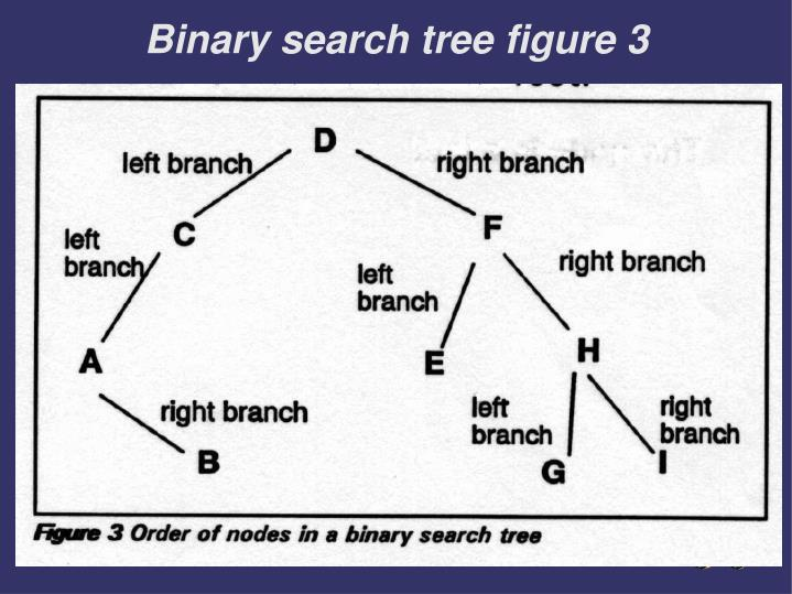 Binary search tree figure 3