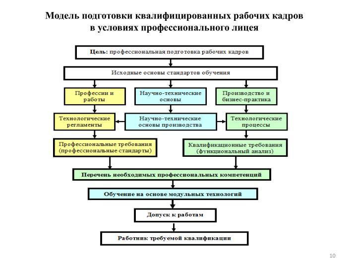 Модель подготовки квалифицированных рабочих кадров в условиях профессионального лицея