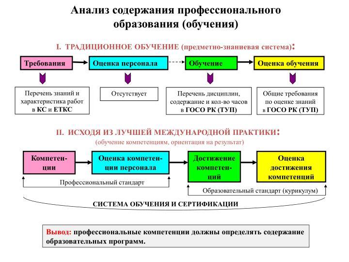 Анализ содержания профессионального образования (обучения)