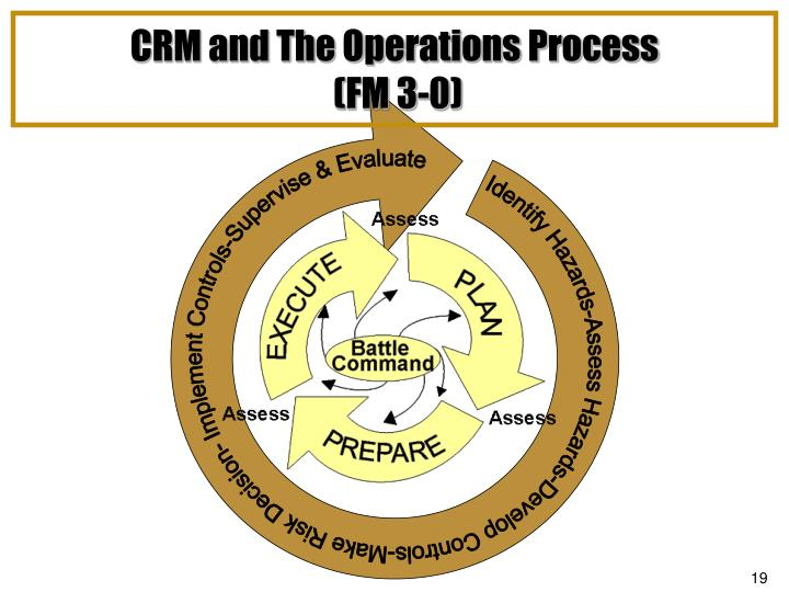 CRM and The Operations Process