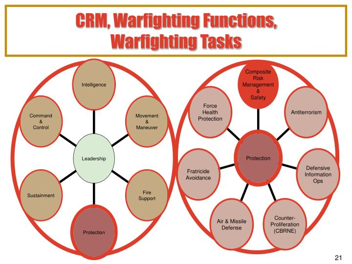 CRM, Warfighting Functions,