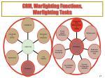 crm warfighting functions warfighting tasks