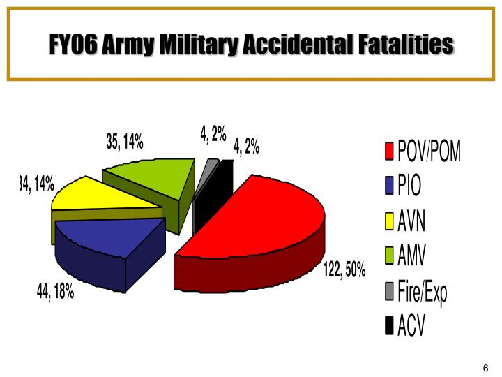 FY06 Army Military Accidental Fatalities