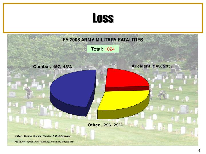 FY 2006 ARMY MILITARY FATALITIES