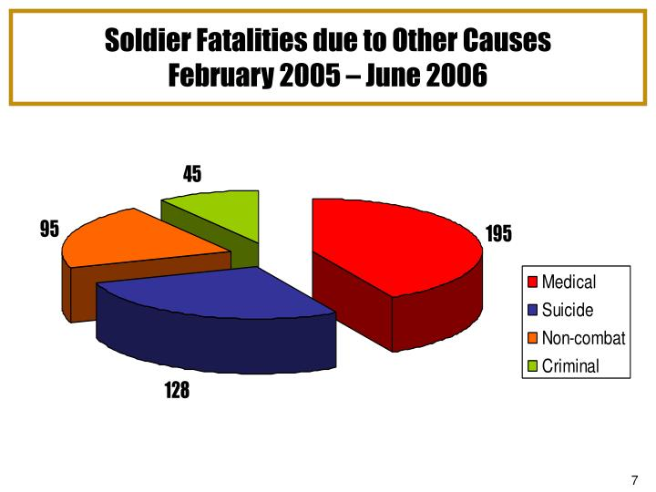 Soldier Fatalities due to Other Causes